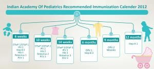 Immunization Calendar 6 weeks 12 months Baby Infant